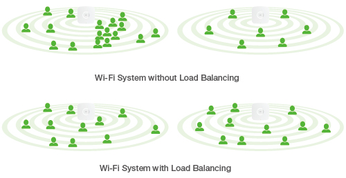 Load Balancing WisCloud controller