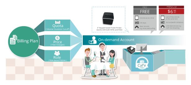 Billing Plans cuentas On-demand
